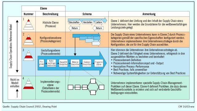 Supply Chain Management Was Das Referenzmodell F 252 R Ein