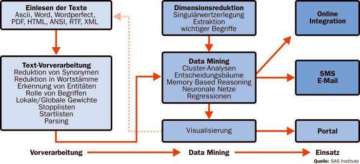 Nach der Vorverarbeitung erfolgt die eigentliche semantische Analyse mit Hilfe komplexer statistischer Verfahren. Die Ergebnisse lassen sich in vielfältiger Form aufbereiten.