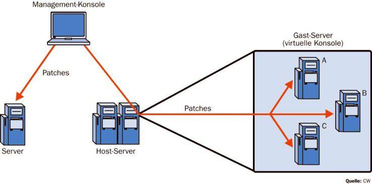 System-Management-Tools müssen auch in gemischten Umgebungen in der Lage sein, Patches fehlerfrei auf virtuelle oder reale Systeme einzuspielen.