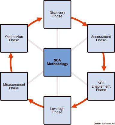Ein methodisches Einführen und Warten einer SOA lässt sich in sechs Phasen untergliedern: von der Suche nach Services bis hin zur Governance im laufenden Betrieb.