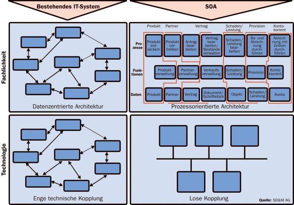 SOA löst die enge fachliche und technische Kopplung der IT-Systeme auf.