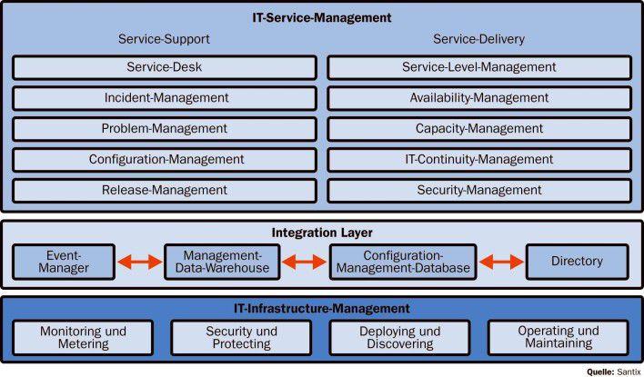 Die operativen Funktionen des Infrastruktur-Managements werden mit den administrativen Aufgaben des IT-Service-Managements über einen Integration Layer verknüpft.