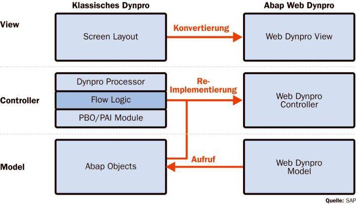 Web Dynpros sind Browser-basierende Applikations-Frontends. Die Technik gehört zur Integrations- und Ablaufumgebung Netweaver.