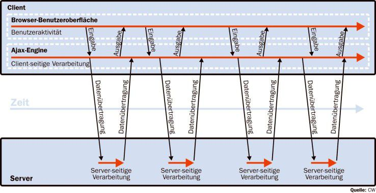 Ajax setzt auf asynchrone Datenkommunikation.