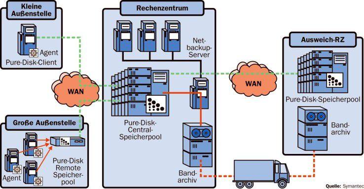 Der Chef im Ring ist der Metabase Server, der über Agenten die Datensicherung der Filialen steuert.