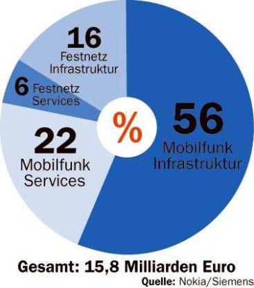 Den Schwerpunkt im künftigen NSN-Geschäft bildet der Mobilfunksektor.