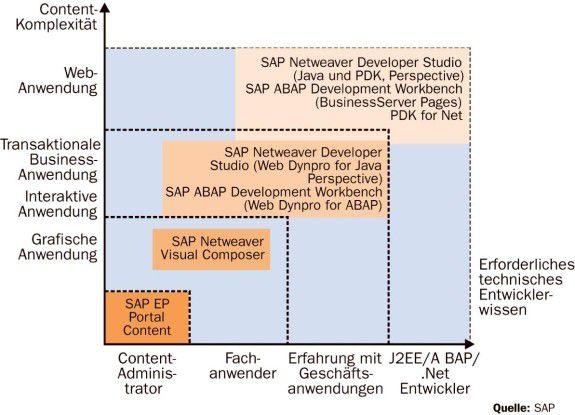 Visual Composer erweitert das Tool-Angebot der SAP um die Option, Anwendungen grafisch zu erstellen.
