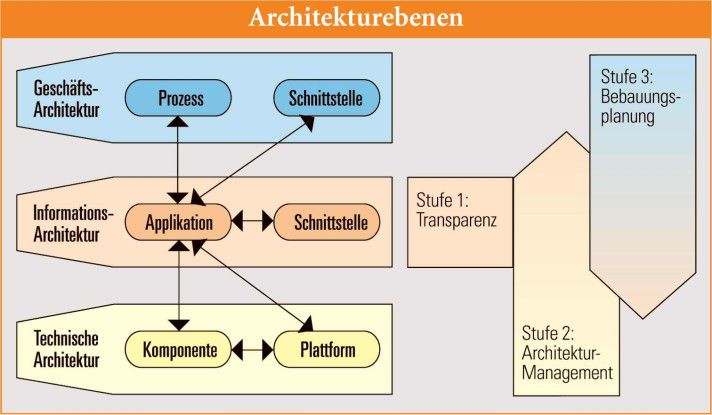 Abbildung 1: Planung der Unternehmensarchitektur über einen dreistufigen EAM-Ansatz (vereinfachte Sicht)