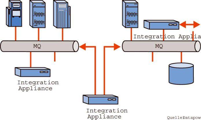 Für Integrationszwecke optimiert, übernehmen SOA-Appliances auch die Datenkonvertierung über den XSL-Transformationsstandard (XSLT).