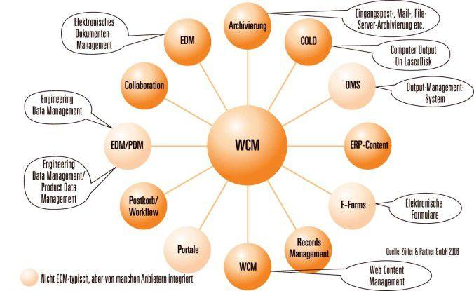 ECM steht für Vielfalt: Der Markt für Enterprise Content Management umfasst abhängig von der Definition bis zu zwölf eigenständige Einzeldisziplinen.
