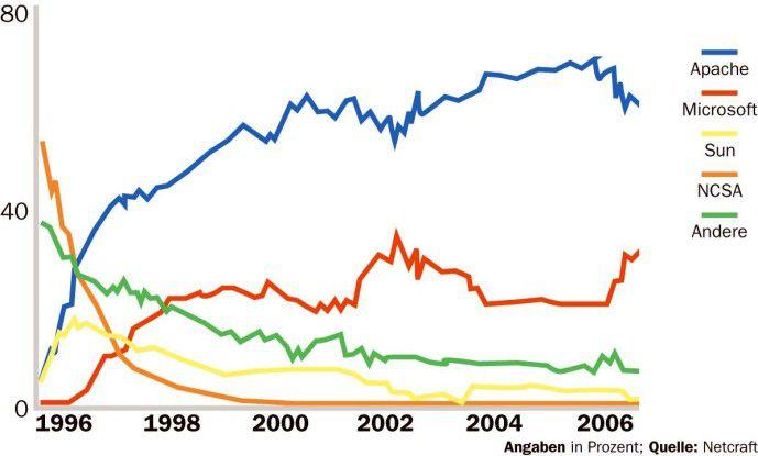 Marktanteile Web-Server 10/2006