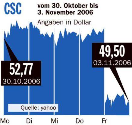 Börsenrückblick CSC