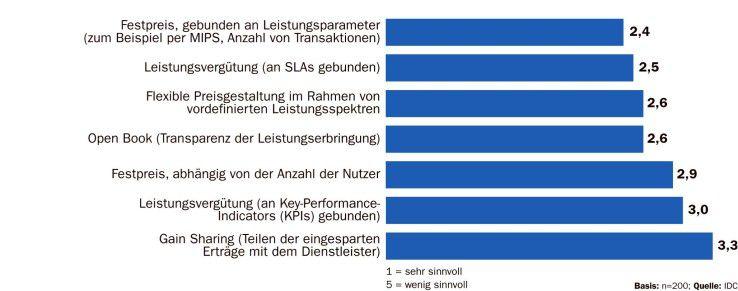 Deutsche Anwender bevorzugen Abrechnungsmodelle, die auf Kostenersparnisse zielen. Befragt wurden mittelständische Unternehmen mit bis zu 1000 Mitarbeitern.