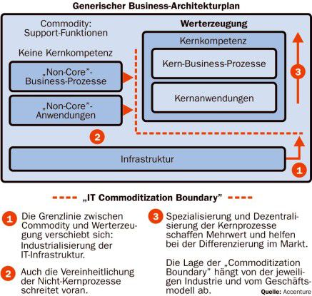 """Die """"IT Commoditization Boundary"""""""