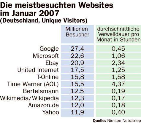 Die meistbesuchten dt. Websites im Januar 2007