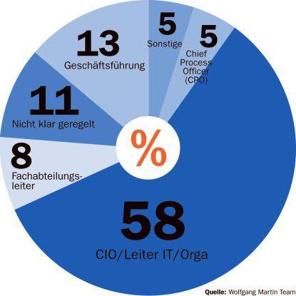Quelle: Wolfgang Martin Team Entgegen vielen Expertenempfehlungen sind SOA-Projekte noch immer überwiegend IT-getrieben.