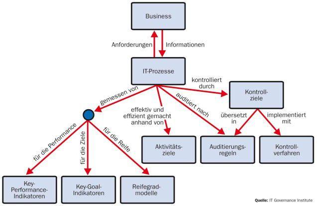 Mit Hilfe der Control Objectives lassen sich die Prozesse überwachen. KPIs und KGIs sorgen für Messbarkeit.