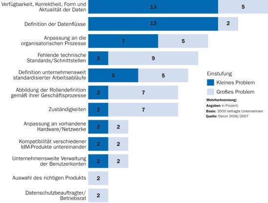 Viele bei der IdM-Einführung auftretende Probleme sind weniger technisch als organisatorisch bedingt.