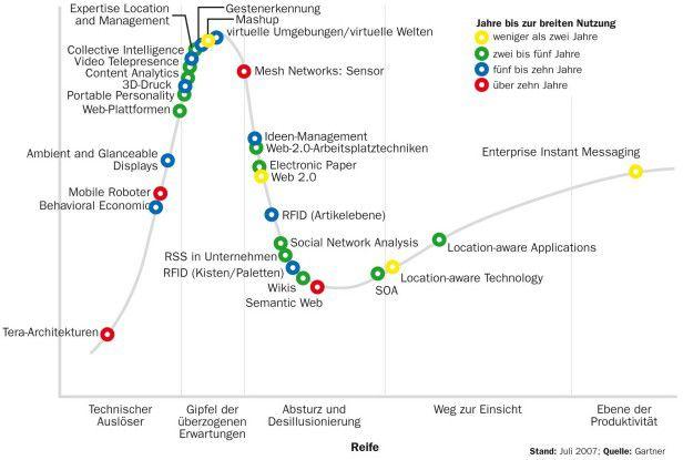 36 Technologiefelder haben die Analysten ausgemacht, die in den kommenden Jahren den Hype Cycle durchlaufen werden. Enterprise Instant Messaging zum Beispiel ist schon einsatzbereit.