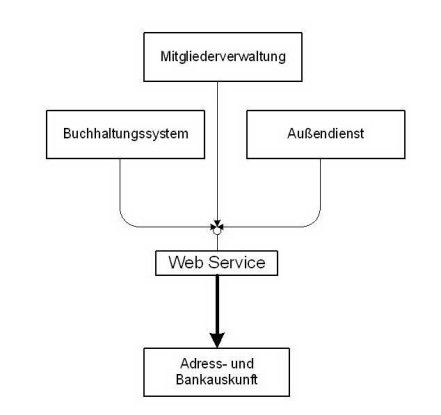 In einem Projekt wurde ein Adressprüfdienst über Web-Services mit einer internen Ge- schäftsapplikation gekoppelt.