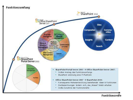 Die Entwicklung der SharePoint-Technik