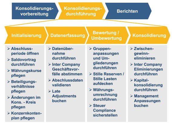 Konsolidierung mit SAP-Systemen - was alles dazu gehört.