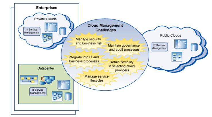Eine der größten Herausforderungen, welche die Cloud für den Anwender mit sich bringt, besteht nach Ansicht der Distributed Management Task Force (DMTF) darin, die Einhaltung von Sicherheits- und Compliance-Vorgaben sicherzustellen.