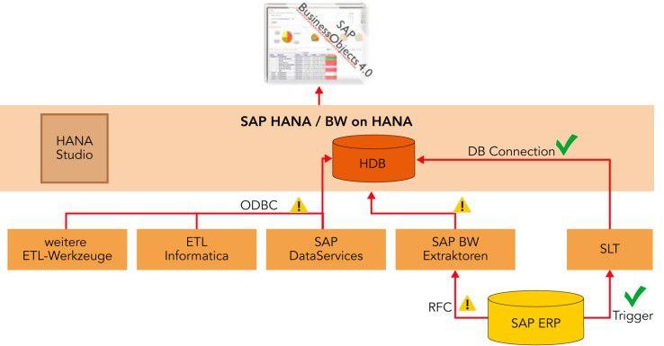 HANA-Architektur aus Sicht der ETL-Werkzeuge: Klassische ETL-Werkzeuge bilden bei der Versorgung HANAs mit Daten einen Flaschenhals. Experten empfehlen beispielsweise Trigger-basierte Verfahren.