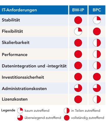 Die Sicht der IT-Abteilung: SAPs BW-IP erfüllt die Planungsbedürfnisse der IT-Abteilungen.