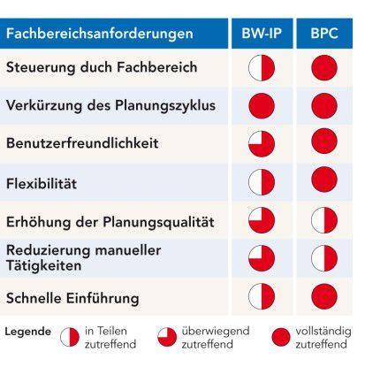 Die Sicht der Fachabteilung: Für Fachanwender bietet SAPs BPC offenbar mehr Vorteile.