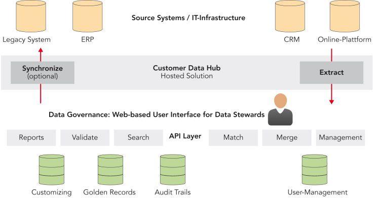 """Lösungsarchitektur für Customer-Information-Management: Wenn die Plattform für das Customer-Information-Management auf einer Service-orientierten Architektur basiert und hohe Performance und Skalierbarkeit mitbringt, dann erfolgt die Rückkopplung """"Extract/Synchronize"""" beinahe in Echtzeit. So ist ein Total-Quality-Management für Kundenstammdaten möglich."""