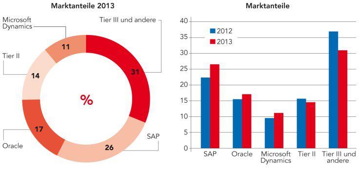 Marktanteile: Die drei großen ERP-Anbieter konnten 2013 ihre Marktanteile steigern, während die kleineren Softwarehersteller aus der Tier-II- und Tier-III-Klasse Federn lassen mussten. Angaben in Prozent;