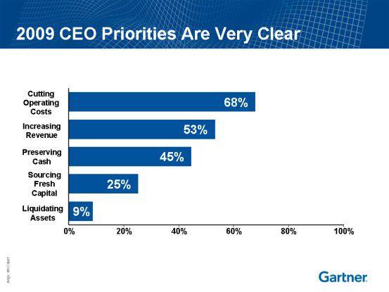 Vielen Unternehmen geht es nach wie vor hauptsächlich darum, die Kosten zu senken.
