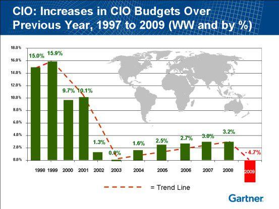 Erstmals seit über zehn Jahren schrumpfen die IT-Budgets im Jahresvergleich.