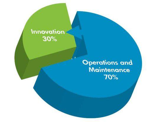 Problematisches Verhältnis: Unternehmen geben 70 Prozent Ihres IT-Budgets für Betrieb und Wartung aus, nur 30 Prozent für Innovationen (Quelle: HP).