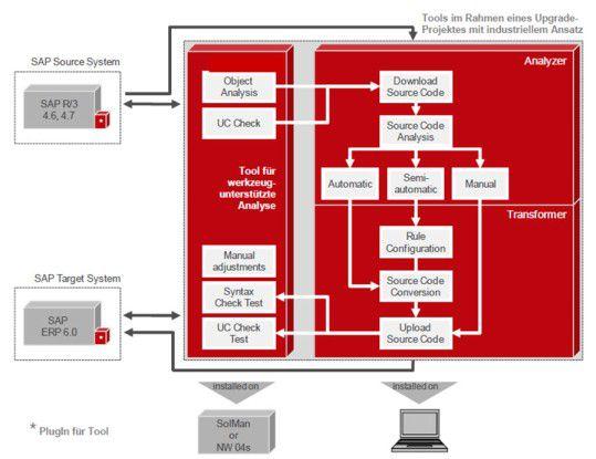 Typischer Ablauf der automatisierten ABAP Codeumstellung im Rahmen eines Upgrade-Projektes mit industriellem Ansatz.