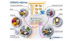 Festplatte im Netz: Strato HiDrive macht Datenhaltung mobil - Foto: Strato AG