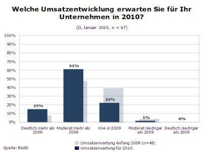 Grafik: Welche Umsatzentwicklung erwarten Unternehmen in 2010?