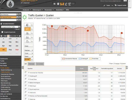 Der Analyzer NX bietet ein individuell anpassbares und mächtiges Web-Frontend.
