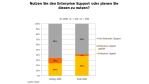 SAP Enterprise Support: Gut, dass wir darüber geredet haben - Foto: RAAD Research