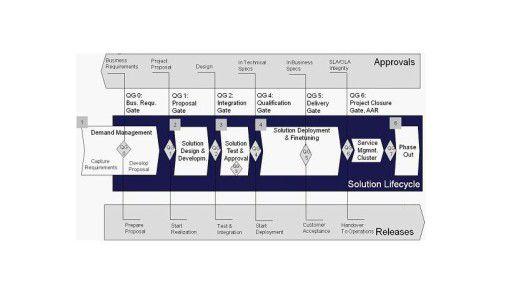 Dieses Beispiel zeigt eine Prozesslandschaft, die in die Quality-Gate-Struktur des übergeordneten Projekt-Management-Systems integriert ist.