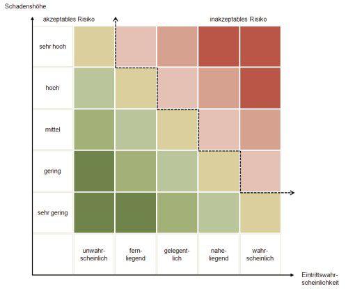 vereinfachte risikoanalyse die gr ten risiken im blick. Black Bedroom Furniture Sets. Home Design Ideas