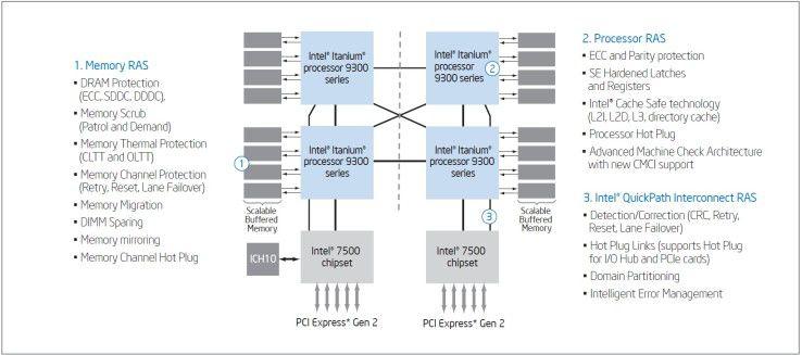 Intels Itanium 9300 Prozessoren verfügen über vielfältige Möglichkeiten der Fehlerentdeckung, -vermeidung und -korrektur.