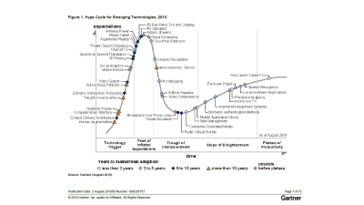 Gartner Hype Cycle: Die heißesten IT-Trends 2010 - Foto: Gartner