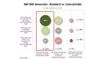 SAP ERP: Innovation aus dem Standard - Foto: RAAD Research