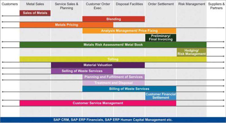 Kein Schrott: Eine Die SAP-basierte Komplettlösung von Implico und itelligence soll alle branchentypischen Prozesse des Metall- und Schrotthandels abdecken.