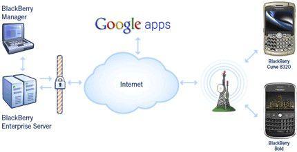 Der Connector verbindet den Blackberry-Server mit der Groupware Google Apps. (Quelle: Google)