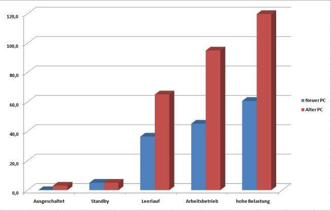 Alter versus neuer PC - Vergleich Energieverbrauch (in Watt, Datenquelle: Ampeg GmbH)