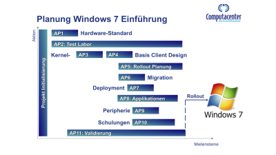 Windows-7-Migration: Teil 3 - Das Projekt-Management - Foto: Computacenter