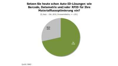RAAD-Studie: Auto-ID in der Prozessindustrie - Foto: RAAD Research
